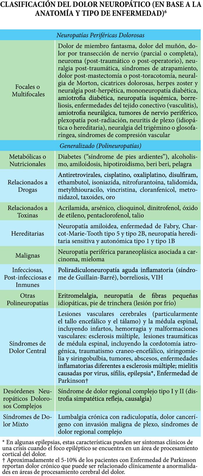 dolorneuropatB13-T1