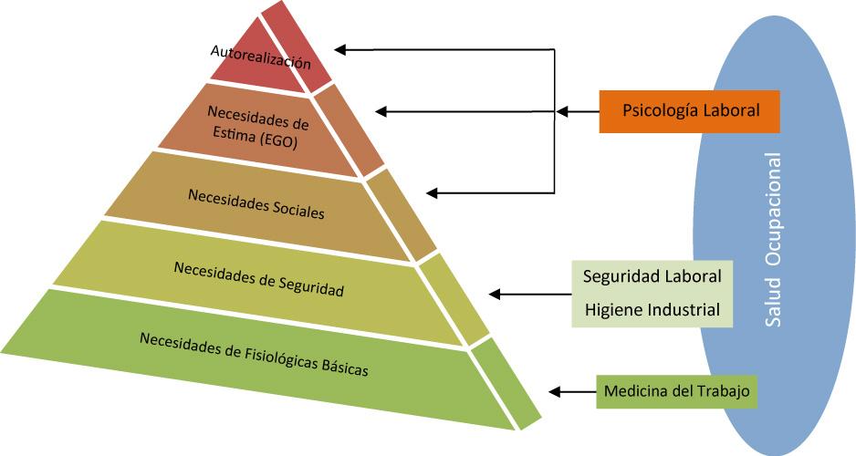 Correlación de la pirámide de Maslow con la Salud Ocupacional